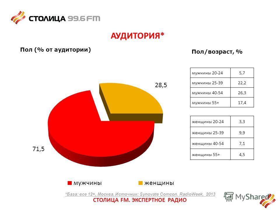 Пол (% от аудитории) АУДИТОРИЯ* Пол/возраст, % мужчины 20-245,7 мужчины 25-3922,2 мужчины 40-5426,3 мужчины 55+17,4 женщины 20-243,3 женщины 25-399,9 женщины 40-547,1 женщины 55+4,5 СТОЛИЦА FM. ЭКСПЕРТНОЕ РАДИО *База: все 12+, Москва. Источник: Synov