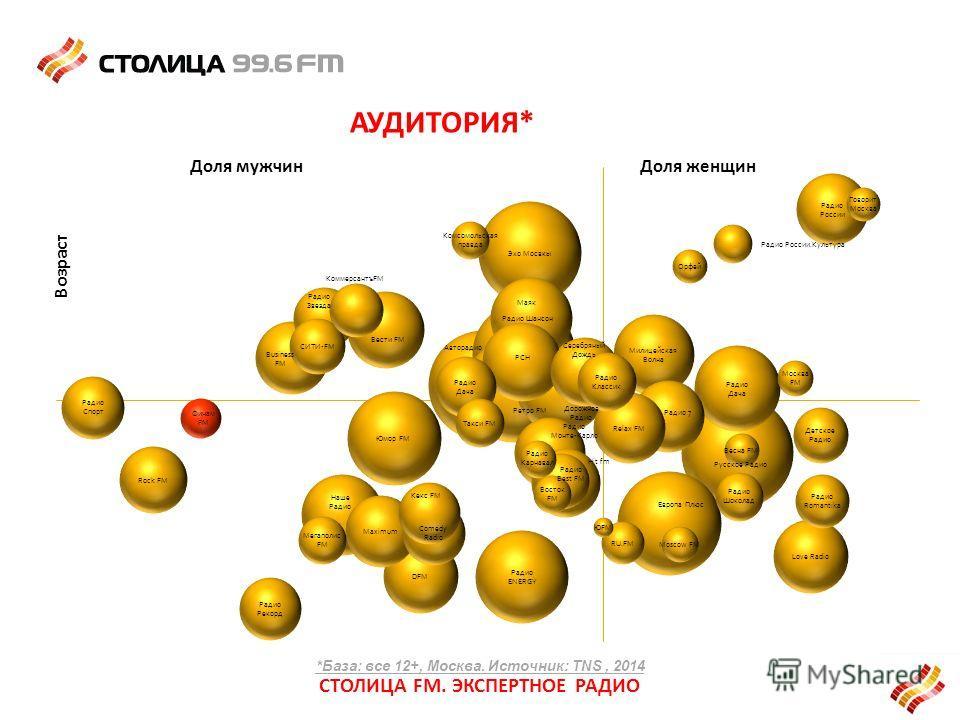АУДИТОРИЯ* СТОЛИЦА FM. ЭКСПЕРТНОЕ РАДИО Доля женщин Возраст Доля мужчин *База: все 12+, Москва. Источник: TNS, 2014