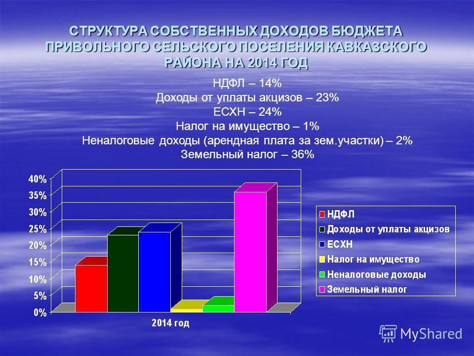 СТРУКТУРА СОБСТВЕННЫХ ДОХОДОВ БЮДЖЕТА ПРИВОЛЬНОГО СЕЛЬСКОГО ПОСЕЛЕНИЯ КАВКАЗСКОГО РАЙОНА НА 2014 ГОД НДФЛ – 14% Доходы от уплаты акцизов – 23% ЕСХН – 24% Налог на имущество – 1% Неналоговые доходы (арендная плата за зем.участки) – 2% Земельный налог