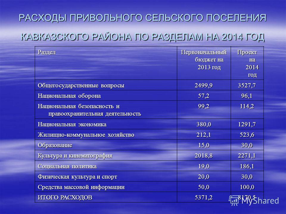 РАСХОДЫ ПРИВОЛЬНОГО СЕЛЬСКОГО ПОСЕЛЕНИЯ КАВКАЗСКОГО РАЙОНА ПО РАЗДЕЛАМ НА 2014 ГОД Раздел Первоначальный бюджет на 2013 год Проект на 2014 год Общегосударственные вопросы 2499,93527,7 Национальная оборона 57,296,1 Национальная безопасность и правоохр