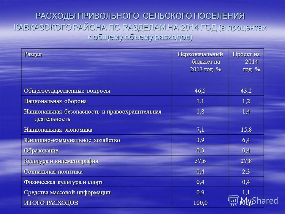 РАСХОДЫ ПРИВОЛЬНОГО СЕЛЬСКОГО ПОСЕЛЕНИЯ КАВКАЗСКОГО РАЙОНА ПО РАЗДЕЛАМ НА 2014 ГОД (в процентах к общему объему расходов) Раздел Первоначальный бюджет на 2013 год, % Проект на 2014 год, % Общегосударственные вопросы 46,543,2 Национальная оборона 1,11