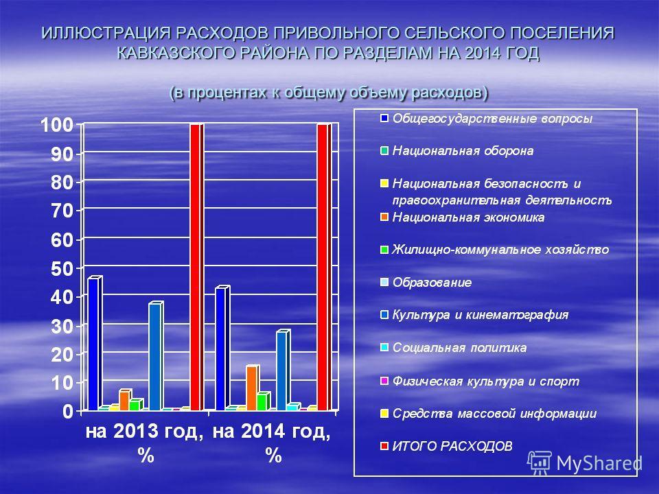 ИЛЛЮСТРАЦИЯ РАСХОДОВ ПРИВОЛЬНОГО СЕЛЬСКОГО ПОСЕЛЕНИЯ КАВКАЗСКОГО РАЙОНА ПО РАЗДЕЛАМ НА 2014 ГОД (в процентах к общему объему расходов)