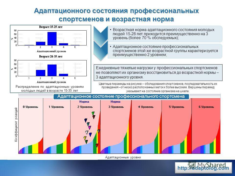 www.rit2007.ru http://adaptolog.comhttp://adaptolog.com Возрастная норма адаптационного состояния молодых людей 15-28 лет приходится преимущественно на 3 уровень (более 70 % обследуемых); Адаптационное состояние профессиональных спортсменов этой же в