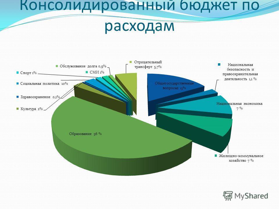 Консолидированный бюджет по расходам