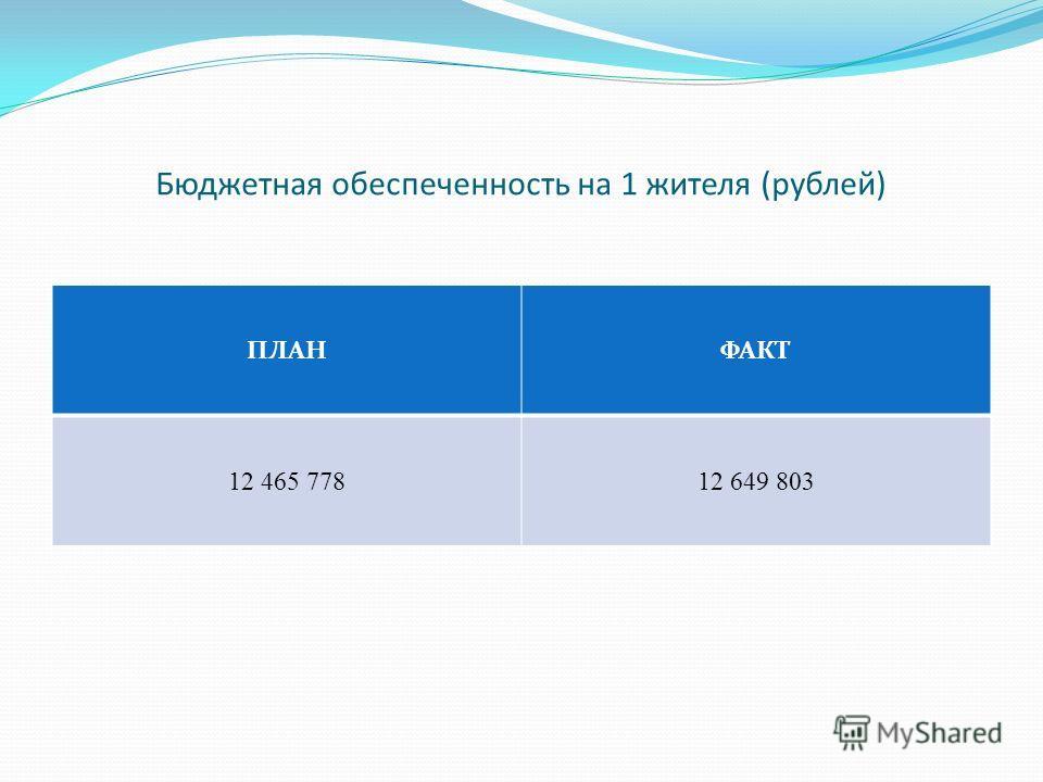 Бюджетная обеспеченность на 1 жителя (рублей) ПЛАНФАКТ 12 465 77812 649 803
