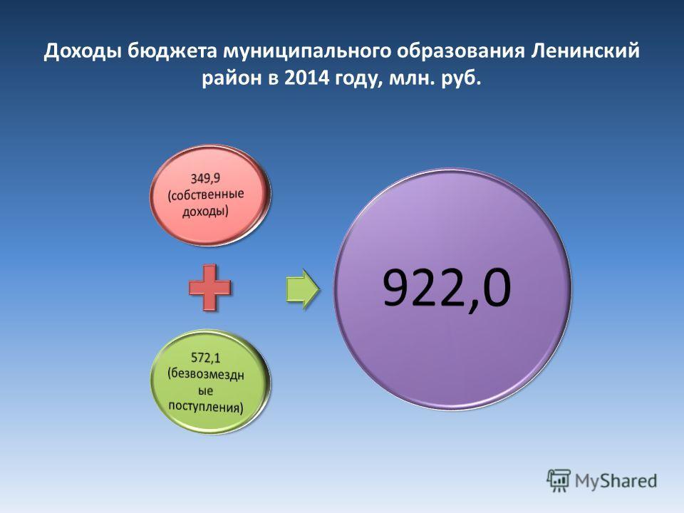 Доходы бюджета муниципального образования Ленинский район в 2014 году, млн. руб.