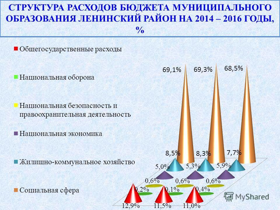 СТРУКТУРА РАСХОДОВ БЮДЖЕТА МУНИЦИПАЛЬНОГО ОБРАЗОВАНИЯ ЛЕНИНСКИЙ РАЙОН НА 2014 – 2016 ГОДЫ, %