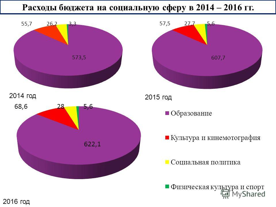 Расходы бюджета на социальную сферу в 2014 – 2016 гг. 2015 год 2016 год 2014 год