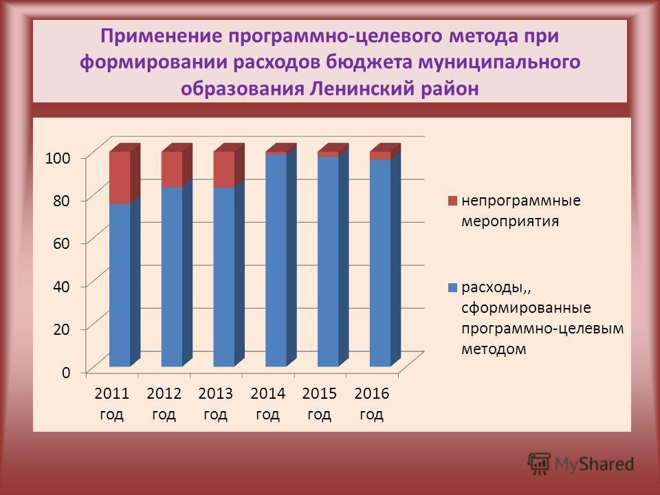 Применение программно-целевого метода при формировании расходов бюджета муниципального образования Ленинский район