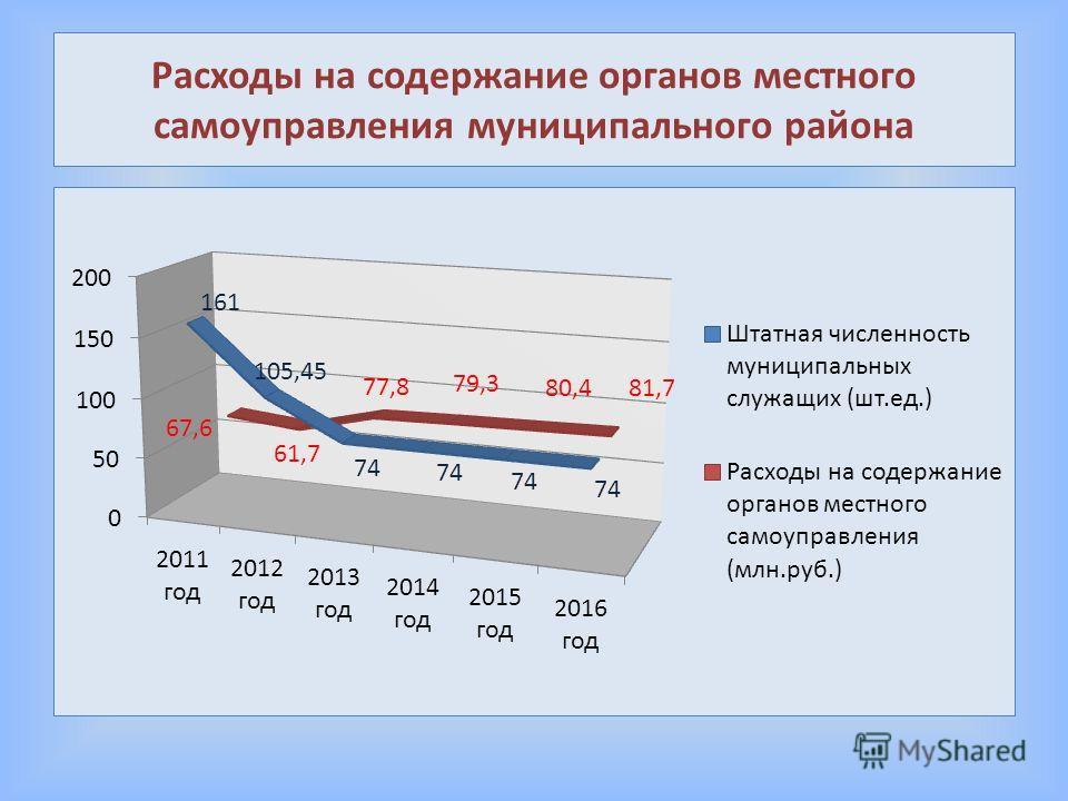 Расходы на содержание органов местного самоуправления муниципального района