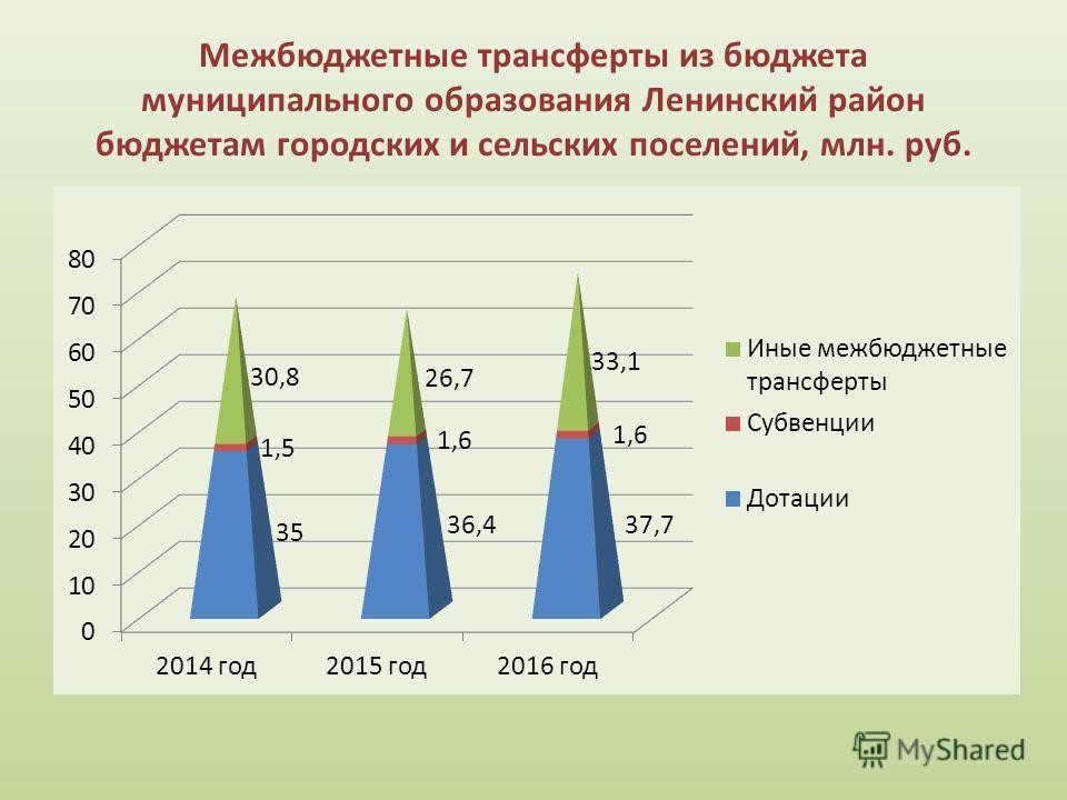 Межбюджетные трансферты из бюджета муниципального образования Ленинский район бюджетам городских и сельских поселений, млн. руб.