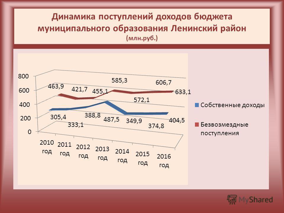 Динамика поступлений доходов бюджета муниципального образования Ленинский район (млн.руб.)