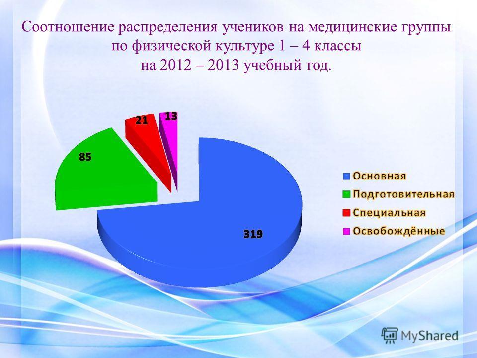 Соотношение распределения учеников на медицинские группы по физической культуре 1 – 4 классы на 2012 – 2013 учебный год.