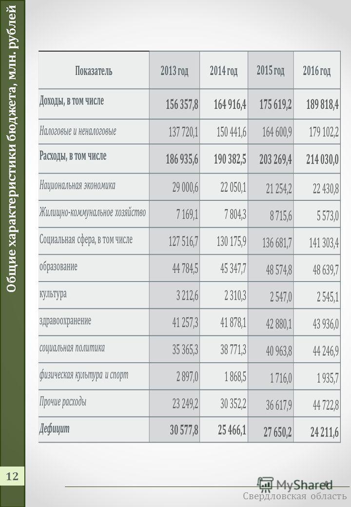 Свердловская область 11 Вводная часть. Обсуждение бюджета Проект государственной программы публикуется на официальном сайте органа исполнительной власти, ответственного за реализацию программы. Там же размещается информация о порядке направления заме