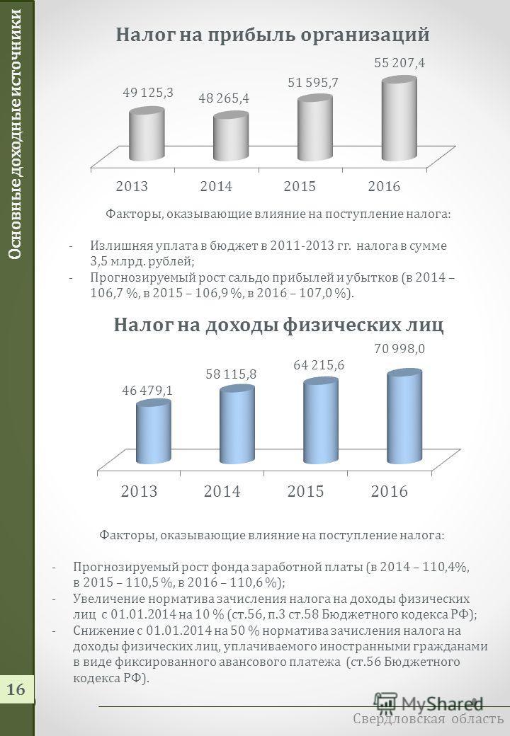 Доходы областного бюджета Свердловская область 15 Наименование доходов2013 г. (закон) Прогноз 2014 г.Прогноз 2015 г.Прогноз 2016 г. Налоговые и неналоговые доходы - всего 137,7150,4164,6179,1 Налог на прибыль организаций 49,148,351,655,2 Налог на дох