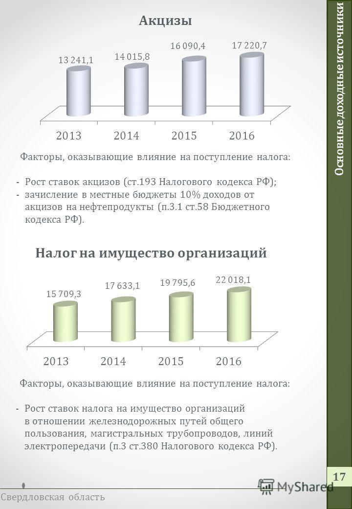 Основные доходные источники Свердловская область 16 Факторы, оказывающие влияние на поступление налога: -Излишняя уплата в бюджет в 2011-2013 гг. налога в сумме 3,5 млрд. рублей; -Прогнозируемый рост сальдо прибылей и убытков (в 2014 – 106,7 %, в 201