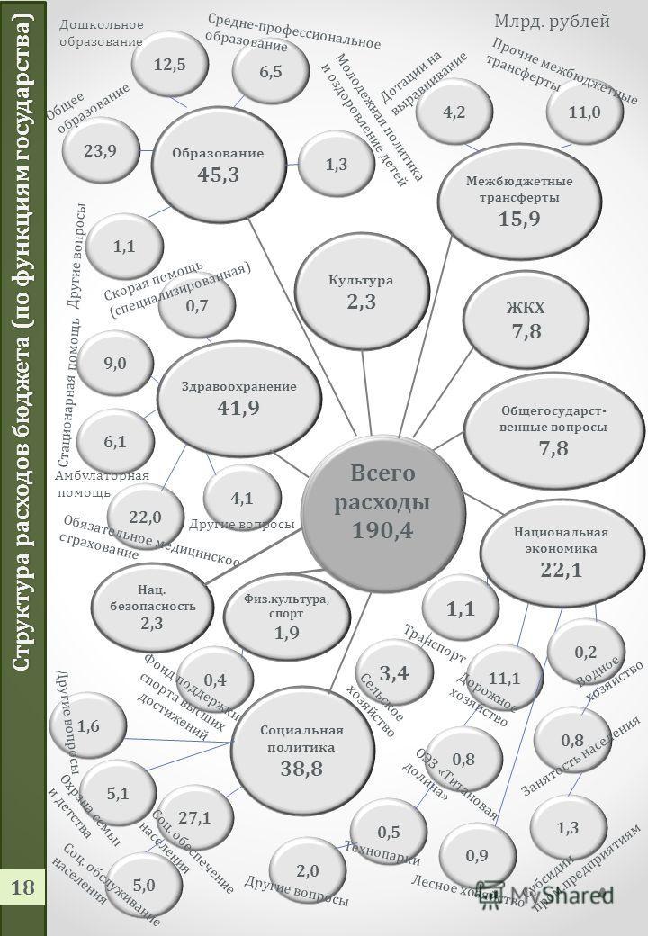 Основные доходные источники Свердловская область 17 Факторы, оказывающие влияние на поступление налога: -Рост ставок акцизов (ст.193 Налогового кодекса РФ); -зачисление в местные бюджеты 10% доходов от акцизов на нефтепродукты (п.3.1 ст.58 Бюджетного