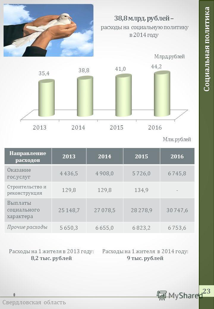 Образование Свердловская область 22 На территории области осуществляет деятельность 291 образовательное учреждение Основные целевые показатели государственных программ, реализующих мероприятия в сфере образования Показатель201420152016 Охват детей в