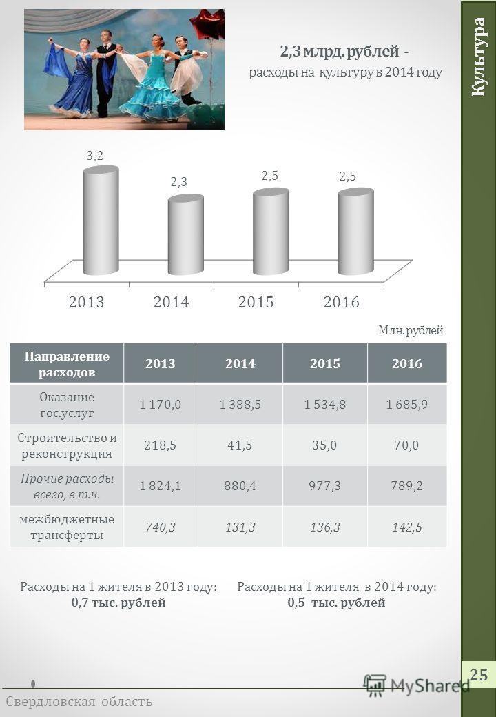 Социальная политика Свердловская область 24 На территории области осуществляют деятельность 149 учреждений социального обслуживания населения, из них: 4 областных государственных казенных учреждения, 145 государственных бюджетных и автономных учрежде