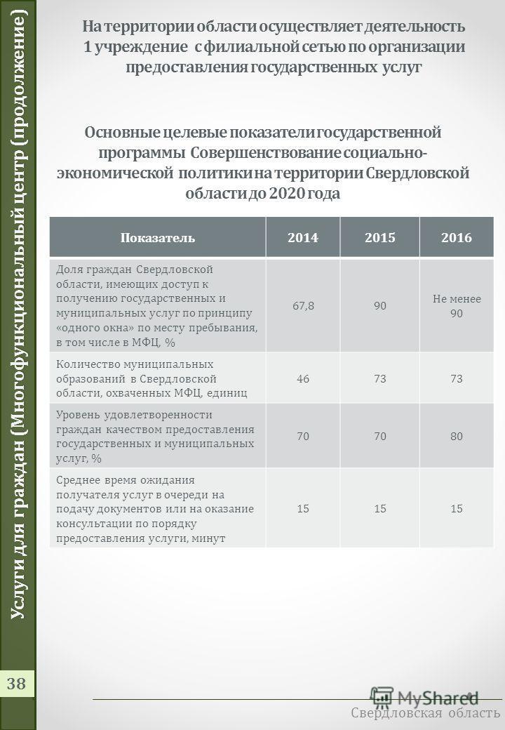 Услуги для граждан (многофункциональный центр) Свердловская область 37 0,96 млрд. руб. – расходы на создание сети МФЦ и оказание государственных услуг МФЦ в 2014 году Направление расходов 2013201420152016 Оснащение сети МФЦ 134,6130,3133,2- Подготовк