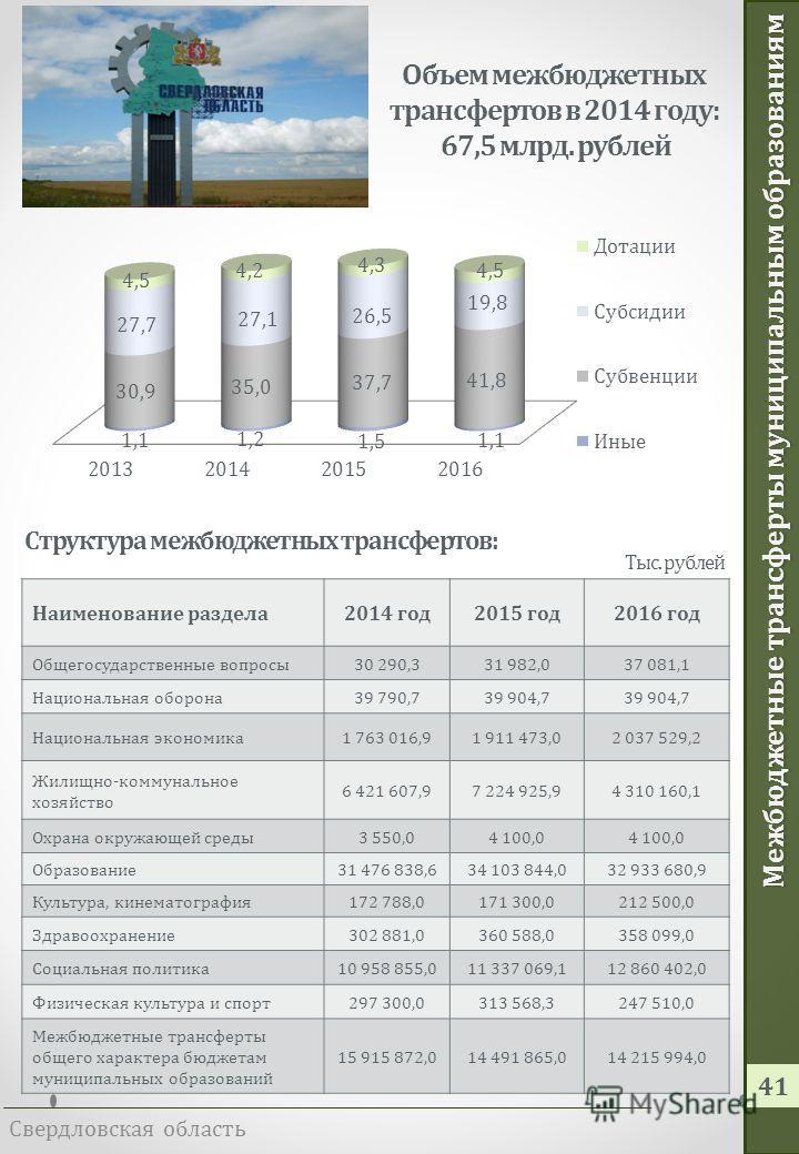 Безвозмездные поступления Свердловская область 40 В 2014 году 79 % безвозмездных поступлений имеют целевое назначение, в том числе: Социальная поддержка граждан – 6 386,2 млн. рублей Здравоохранение – 2 377,7 млн. рублей Реформирование ЖКХ – 922,4 мл