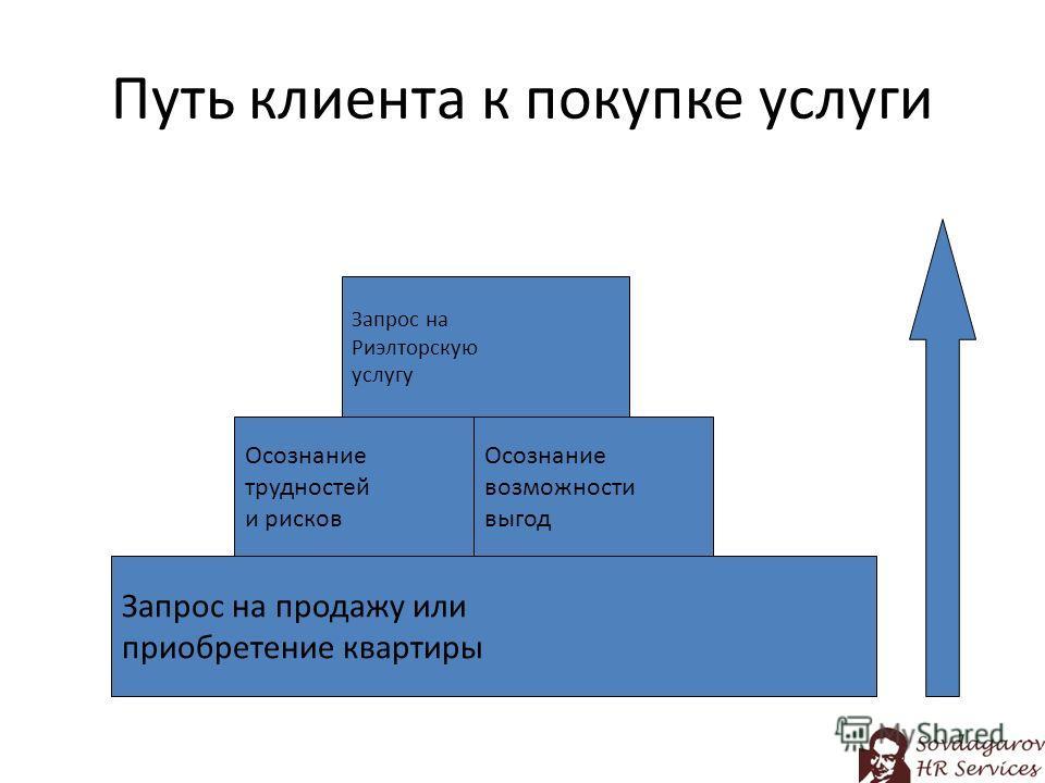 Путь клиента к покупке услуги Запрос на продажу или приобретение квартиры Осознание трудностей и рисков Запрос на Риэлторскую услугу Осознание возможности выгод