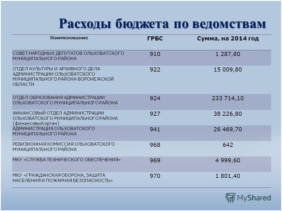 Расходы бюджета по ведомствам Наименование ГРБССумма, на 2014 год СОВЕТ НАРОДНЫХ ДЕПУТАТОВ ОЛЬХОВАТСКОГО МУНИЦИПАЛЬНОГО РАЙОНА 9101 287,80 ОТДЕЛ КУЛЬТУРЫ И АРХИВНОГО ДЕЛА АДМИНИСТРАЦИИ ОЛЬХОВАТСКОГО МУНИЦИПАЛЬНОГО РАЙОНА ВОРОНЕЖСКОЙ ОБЛАСТИ 92215 009