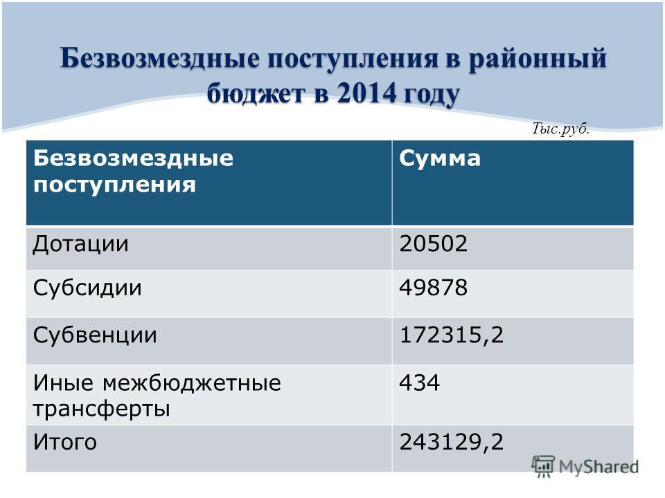Безвозмездные поступления в районный бюджет в 2014 году Безвозмездные поступления Сумма Дотации20502 Субсидии49878 Субвенции172315,2 Иные межбюджетные трансферты 434 Итого243129,2 Тыс.руб.