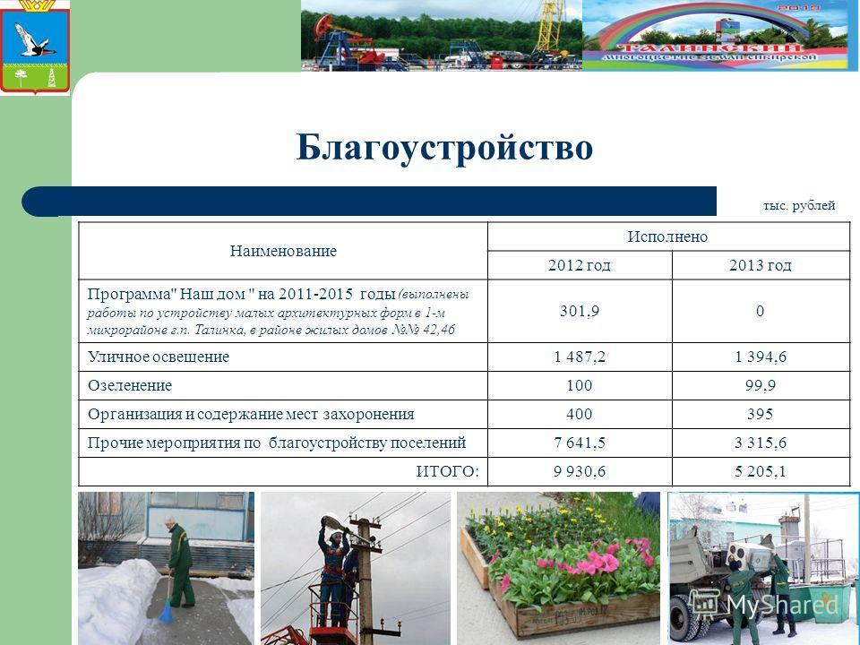 Благоустройство Наименование Исполнено 2012 год2013 год Программа