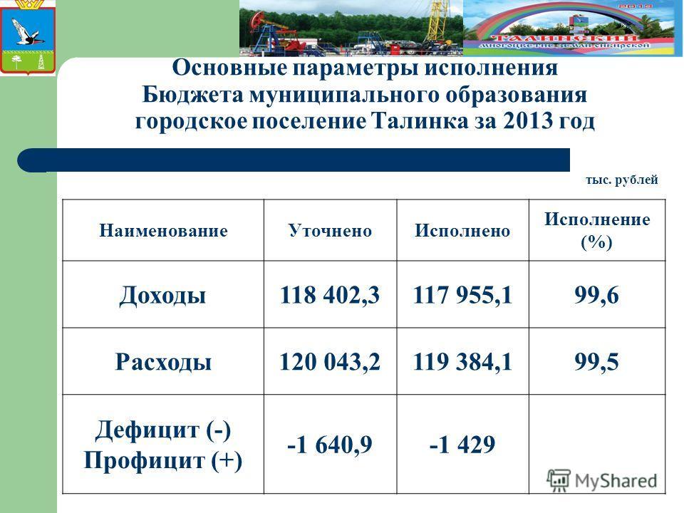 Основные параметры исполнения Бюджета муниципального образования городское поселение Талинка за 2013 год тыс. рублей НаименованиеУточненоИсполнено Исполнение (%) Доходы118 402,3117 955,199,6 Расходы120 043,2119 384,199,5 Дефицит (-) Профицит (+) -1 6