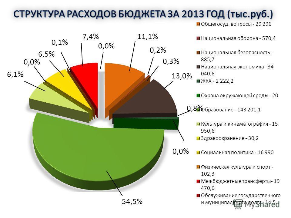 54,5% 6,5% 6,1% 0,0% 0,1% 7,4% 0,0% 11,1% 0,2% 0,3% 13,0% 0,8%