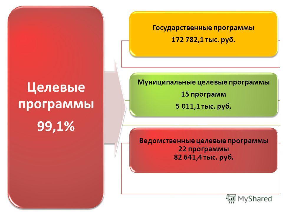 Государственные программы 172 782,1 тыс. руб. Муниципальные целевые программы 15 программ 5 011,1 тыс. руб. Ведомственные целевые программы 22 программы 82 641,4 тыс. руб. Целевые программы 99,1%