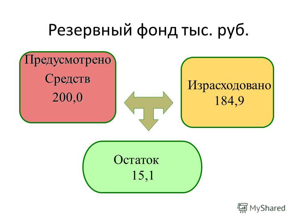 Резервный фонд тыс. руб. ПредусмотреноСредств200,0 Израсходовано 184,9 Остаток 15,1