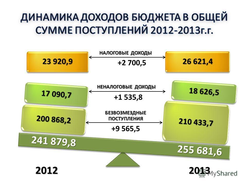 23 920,9 26 621,4 210 433,7 18 626,5 200 868,2 17 090,7 НАЛОГОВЫЕ ДОХОДЫ НЕНАЛОГОВЫЕ ДОХОДЫ БЕЗВОЗМЕЗДНЫЕ ПОСТУПЛЕНИЯ 2012 2013 +2 700,5 +1 535,8 +9 565,5 241 879,8 255 681,6