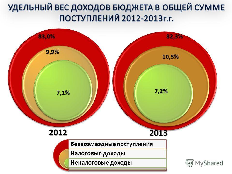 Безвозмездные поступления Налоговые доходы Неналоговые доходы83,0% 9,9% 7,1% 82,3% 10,5% 2012 2013 7,2%