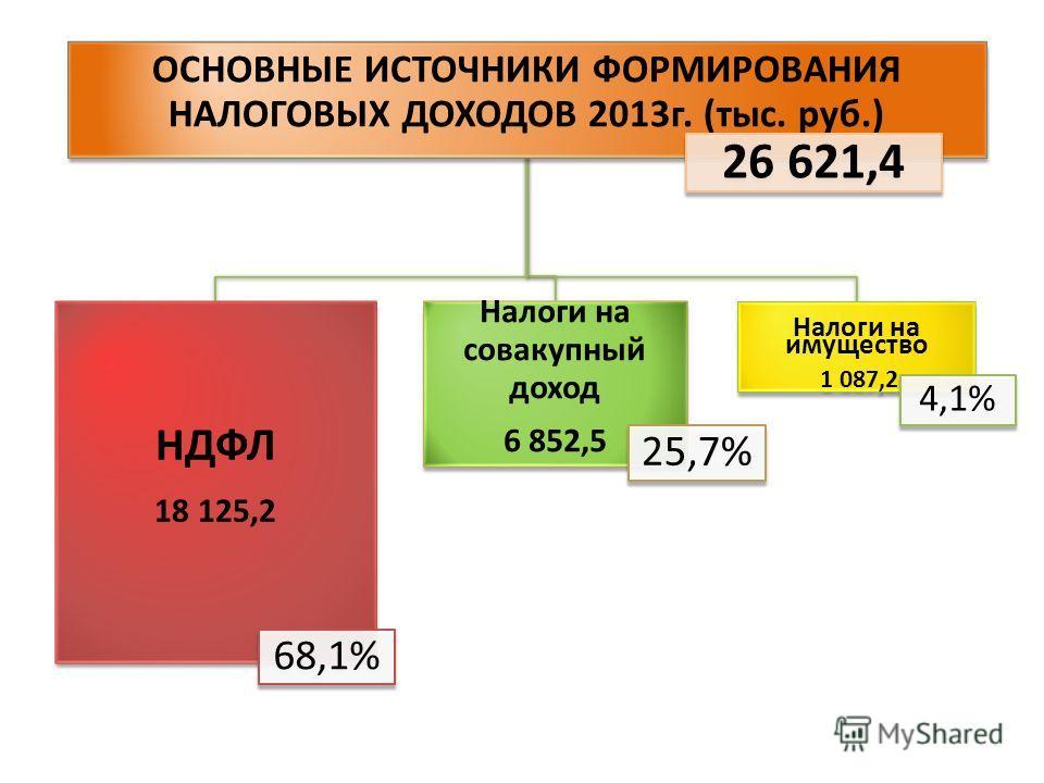 ОСНОВНЫЕ ИСТОЧНИКИ ФОРМИРОВАНИЯ НАЛОГОВЫХ ДОХОДОВ 2013г. (тыс. руб.) 26 621,4 НДФЛ 18 125,2 68,1% Налоги на совакупный доход 6 852,5 25,7% Налоги на имущество 1 087,2 4,1%