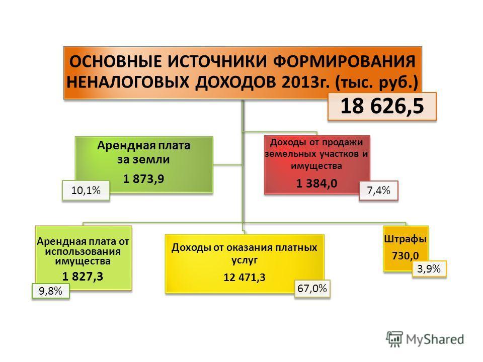 ОСНОВНЫЕ ИСТОЧНИКИ ФОРМИРОВАНИЯ НЕНАЛОГОВЫХ ДОХОДОВ 2013г. (тыс. руб.) 18 626,5 Доходы от продажи земельных участков и имущества 1 384,0 7,4% Арендная плата от использования имущества 1 827,3 9,8% Доходы от оказания платных услуг 12 471,3 67,0% Штраф