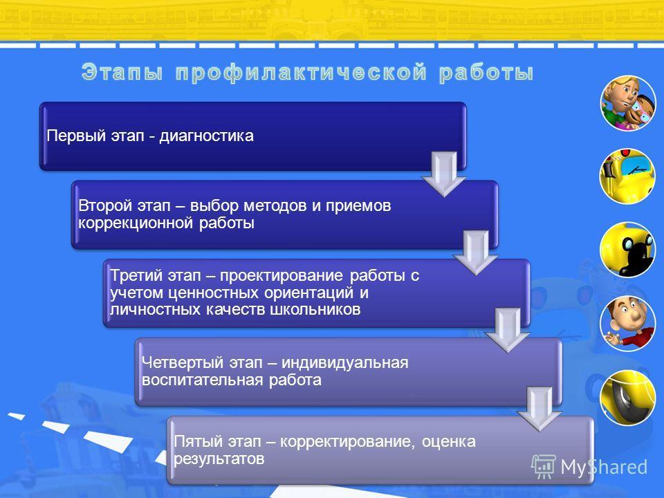 Первый этап - диагностика Второй этап – выбор методов и приемов коррекционной работы Третий этап – проектирование работы с учетом ценностных ориентаций и личностных качеств школьников Четвертый этап – индивидуальная воспитательная работа Пятый этап –