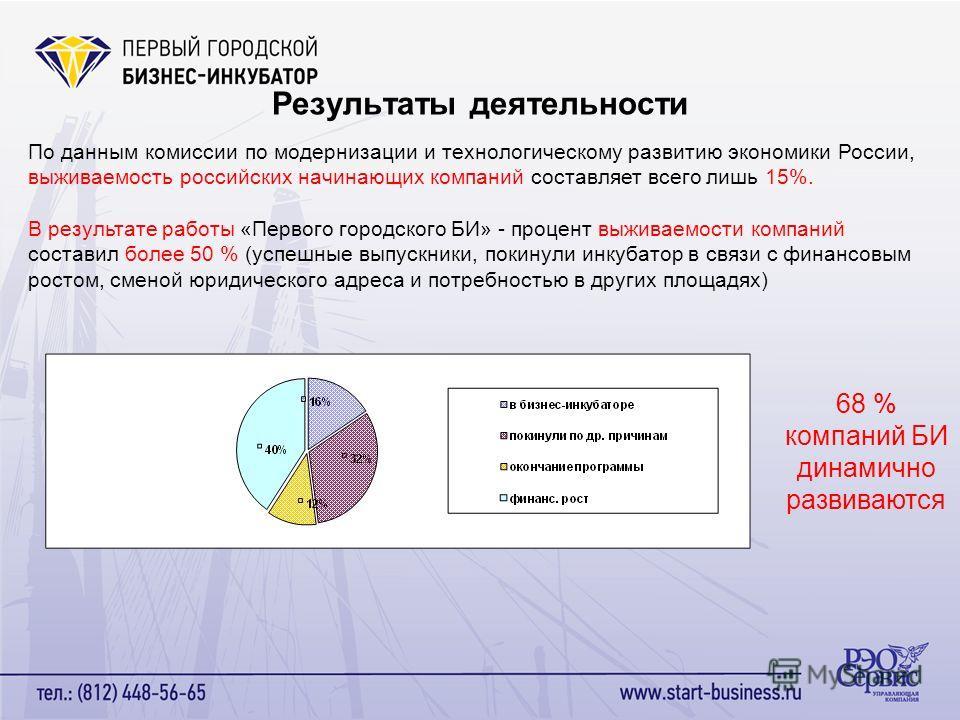 Результаты деятельности 68 % компаний БИ динамично развиваются По данным комиссии по модернизации и технологическому развитию экономики России, выживаемость российских начинающих компаний составляет всего лишь 15%. В результате работы «Первого городс