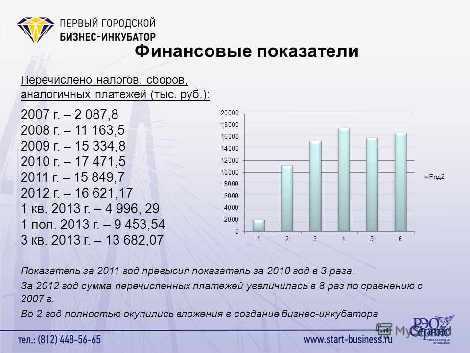 Финансовые показатели Перечислено налогов, сборов, аналогичных платежей (тыс. руб.): 2007 г. – 2 087,8 2008 г. – 11 163,5 2009 г. – 15 334,8 2010 г. – 17 471,5 2011 г. – 15 849,7 2012 г. – 16 621,17 1 кв. 2013 г. – 4 996, 29 1 пол. 2013 г. – 9 453,54