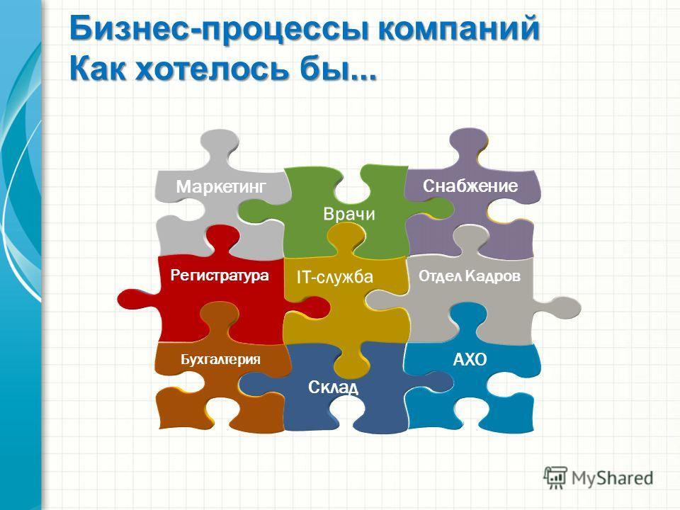 Бизнес-процессы компаний Как хотелось бы... Склад АХО Регистратура Бухгалтерия Врачи Снабжение Маркетинг Отдел Кадров IT-служба