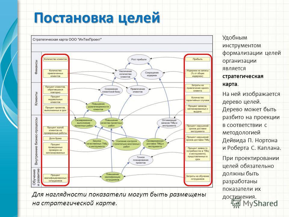 Постановка целей Удобным инструментом формализации целей организации является стратегическая карта. На ней изображается дерево целей. Дерево может быть разбито на проекции в соответствии с методологией Дейвида П. Нортона и Роберта С. Каплана. При про