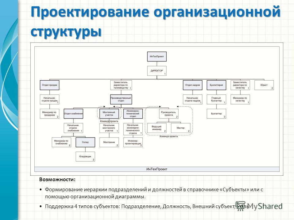 Возможности: Формирование иерархии подразделений и должностей в справочнике «Субъекты» или с помощью организационной диаграммы. Поддержка 4 типов субъектов: Подразделение, Должность, Внешний субъект, Роль. Проектирование организационной структуры