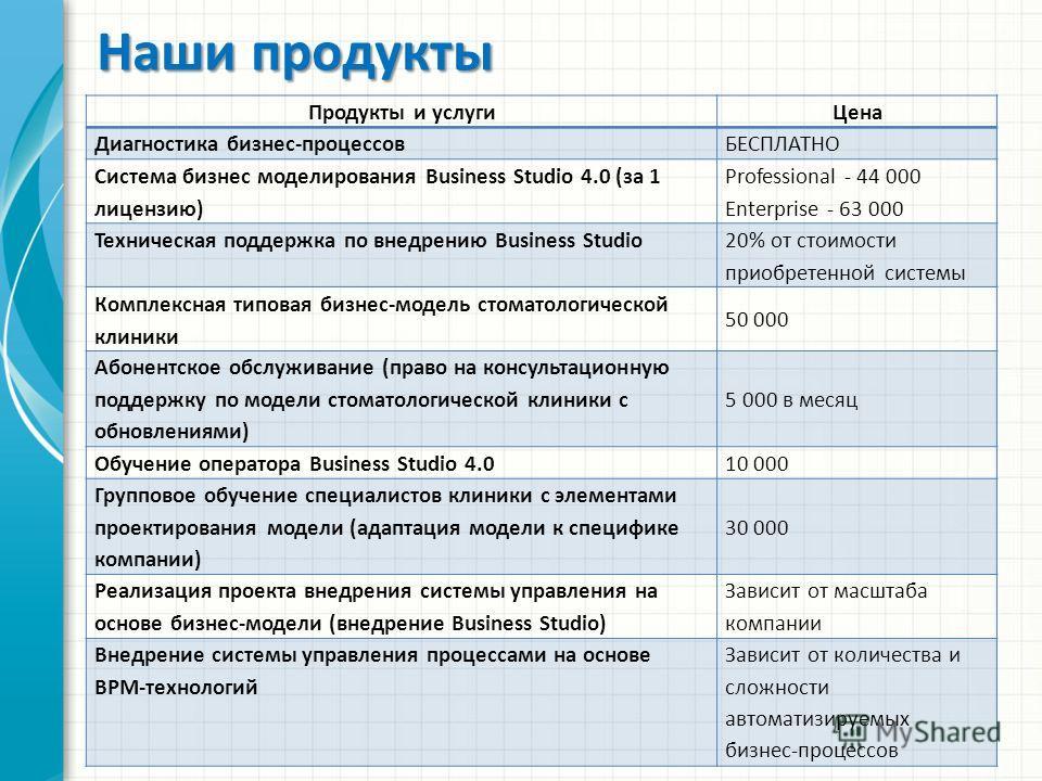 Наши продукты Продукты и услугиЦена Диагностика бизнес-процессов БЕСПЛАТНО Система бизнес моделирования Business Studio 4.0 (за 1 лицензию) Professional - 44 000 Enterprise - 63 000 Техническая поддержка по внедрению Business Studio 20% от стоимости