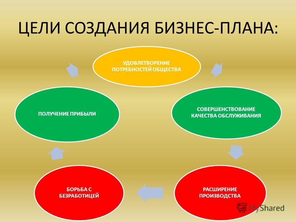 Оглавление: 1.Цели создания бизнес-плана;Цели создания бизнес-плана; 2.Характеристика ассортимента товаров;Характеристика ассортимента товаров; 3.Характеристика сегмента рынка, на который ориентирован бизнес-проект;Характеристика сегмента рынка, на к