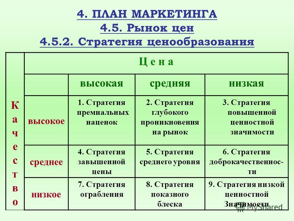 4. ПЛАН МАРКЕТИНГА 4.5. Рынок цен 4.5.2. Стратегия ценообразования Ц е н а высокаясредняянизкая КачествоКачество высокое 1. Стратегия премиальных наценок 2. Стратегия глубокого проникновения на рынок 3. Стратегия повышенной ценностной значимости сред