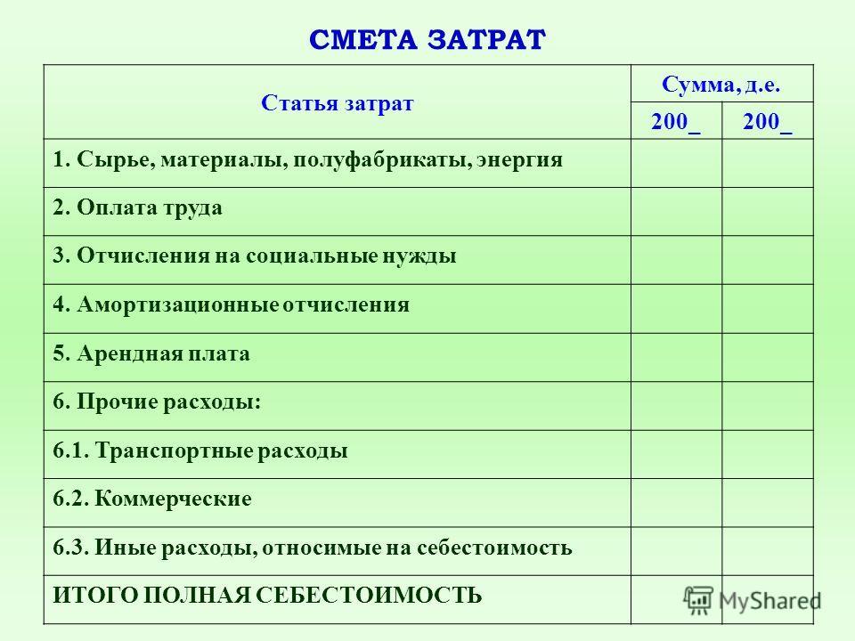 СМЕТА ЗАТРАТ Статья затрат Сумма, д.е. 200_ 1. Сырье, материалы, полуфабрикаты, энергия 2. Оплата труда 3. Отчисления на социальные нужды 4. Амортизационные отчисления 5. Арендная плата 6. Прочие расходы: 6.1. Транспортные расходы 6.2. Коммерческие 6