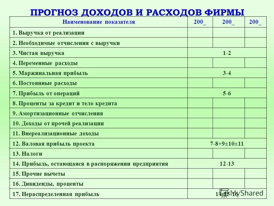 ПРОГНОЗ ДОХОДОВ И РАСХОДОВ ФИРМЫ Наименование показателя200_ 1. Выручка от реализации 2. Необходимые отчисления с выручки 3. Чистая выручка1-2 4. Переменные расходы 5. Маржинальная прибыль3-4 6. Постоянные расходы 7. Прибыль от операций5-6 8. Процент