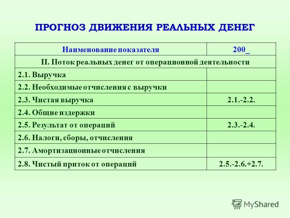ПРОГНОЗ ДВИЖЕНИЯ РЕАЛЬНЫХ ДЕНЕГ Наименование показателя200_ II. Поток реальных денег от операционной деятельности 2.1. Выручка 2.2. Необходимые отчисления с выручки 2.3. Чистая выручка2.1.-2.2. 2.4. Общие издержки 2.5. Результат от операций2.3.-2.4.