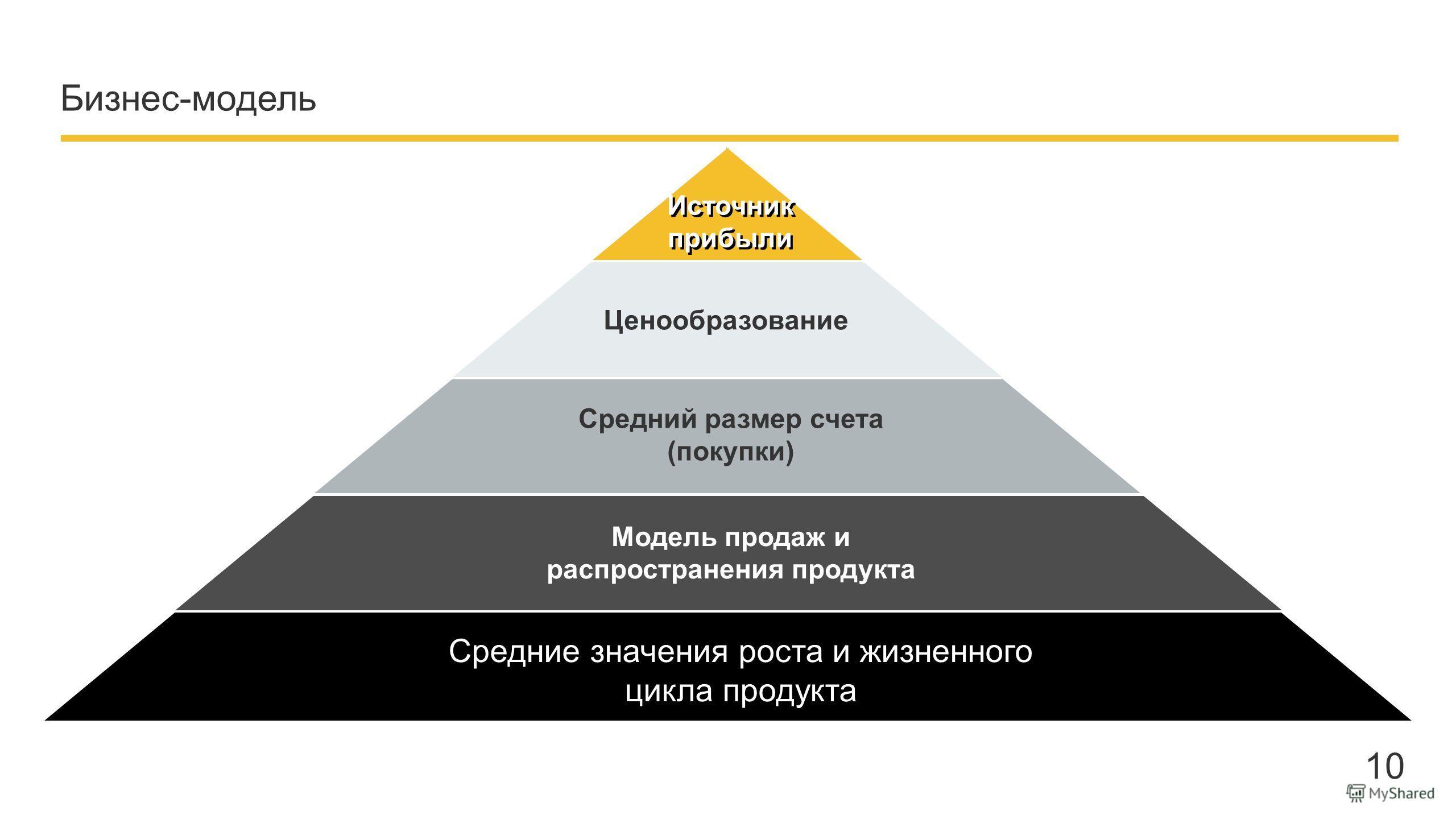 Company name - Presentation Бизнес-модель Источник прибыли Ценообразование Средний размер счета (покупки) Модель продаж и распространения продукта Средние значения роста и жизненного цикла продукта 10